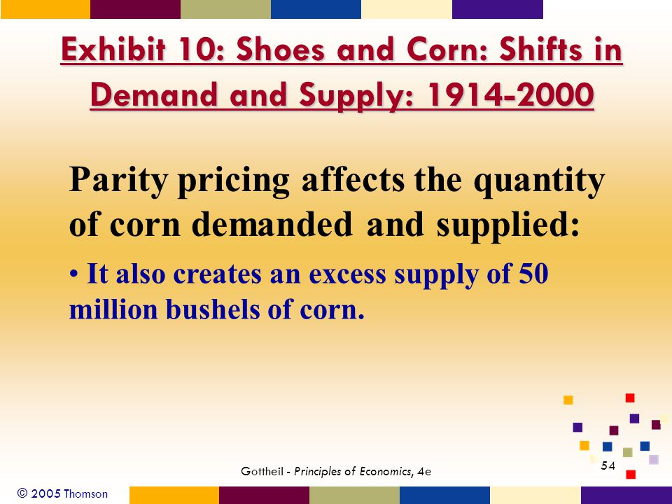 © 2005 Thomson 54 Gottheil - Principles of Economics, 4e Exhibit 10: Shoes and Corn: Shifts in Demand and Supply: 1914-2000 Parity pricing affects the quantity of corn demanded and supplied: It also creates an excess supply of 50 million bushels of corn.