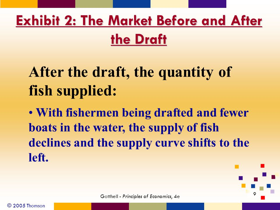 © 2005 Thomson 9 Gottheil - Principles of Economics, 4e Exhibit 2: The Market Before and After the Draft After the draft, the quantity of fish supplied: With fishermen being drafted and fewer boats in the water, the supply of fish declines and the supply curve shifts to the left.