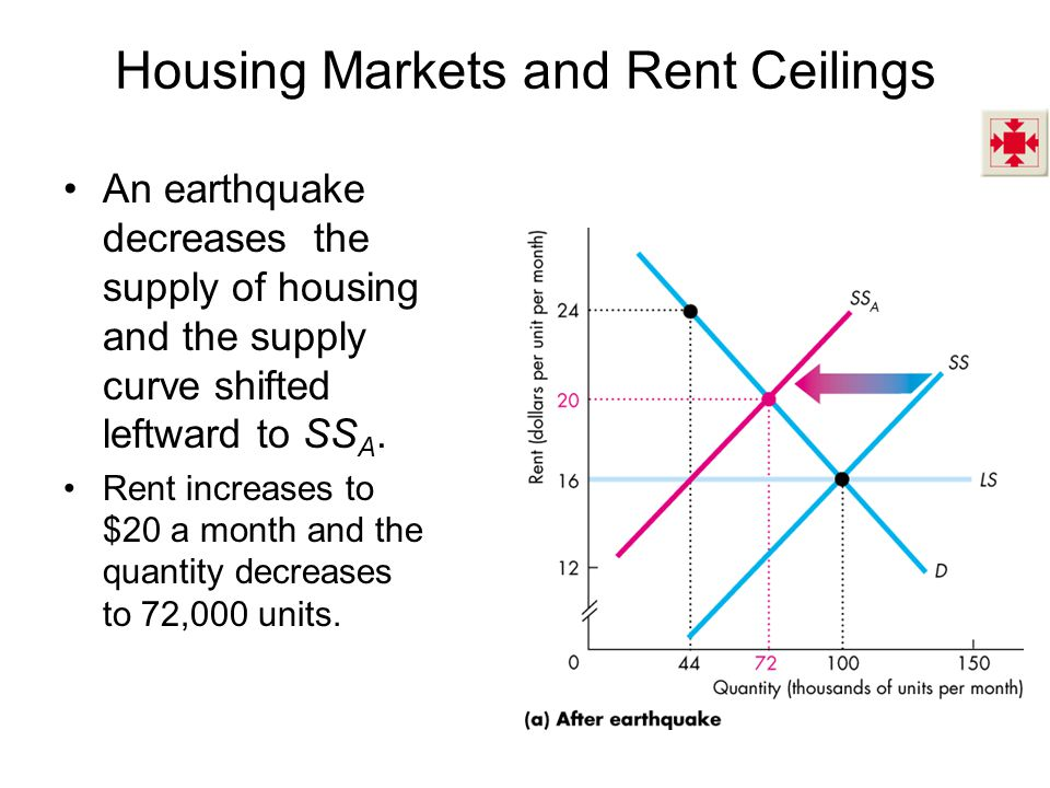 Housing Markets and Rent Ceilings An earthquake decreases the supply of housing and the supply curve shifted leftward to SS A.