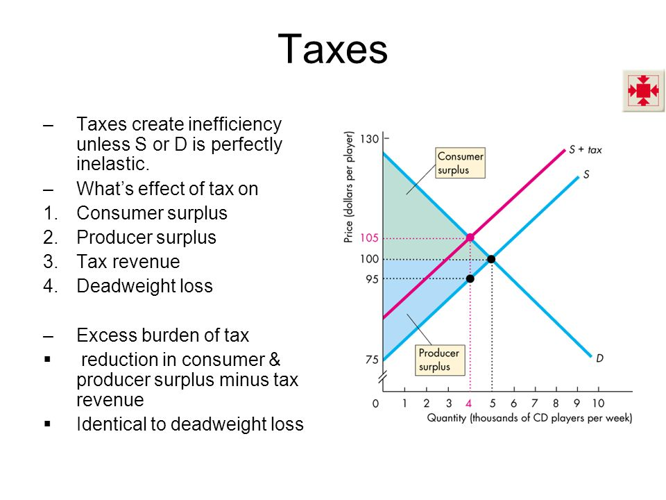 Taxes –Taxes create inefficiency unless S or D is perfectly inelastic.