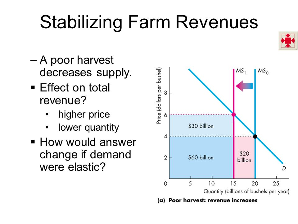 Stabilizing Farm Revenues –A poor harvest decreases supply.