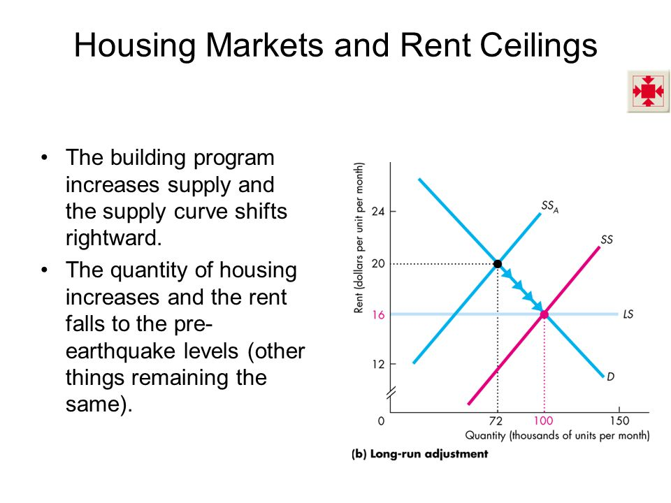 Housing Markets and Rent Ceilings The building program increases supply and the supply curve shifts rightward.