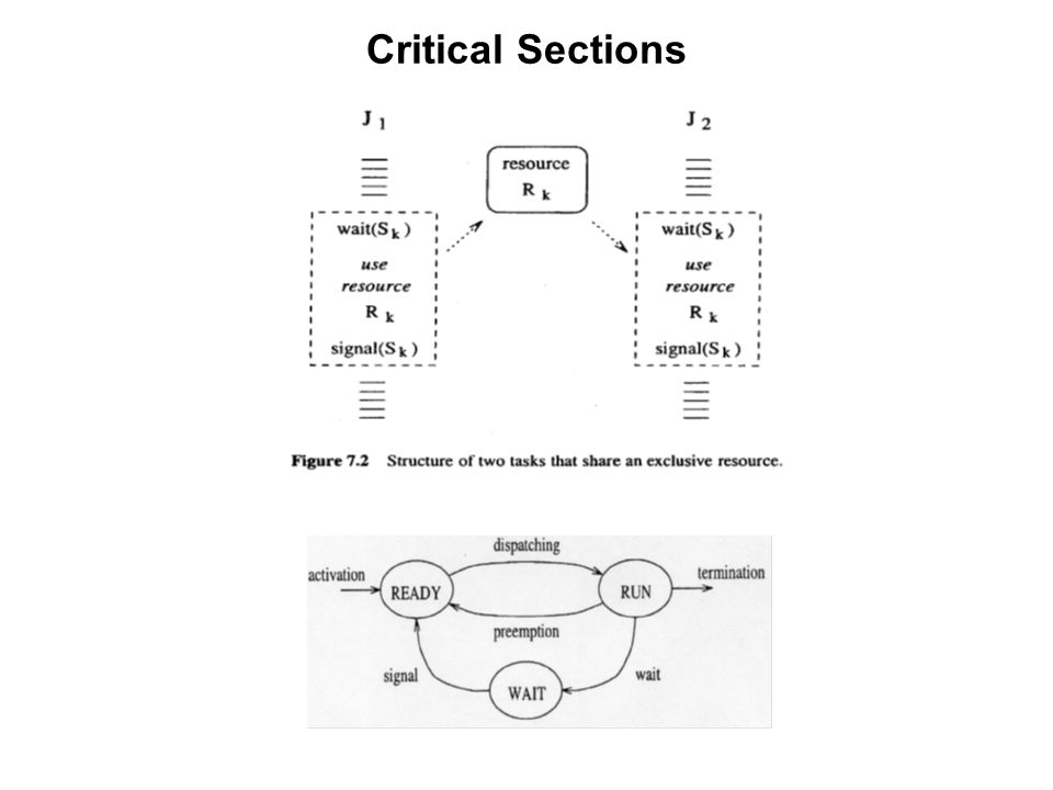 Implications Implications of Critical Sections: Protocols must include max delays due to potential blocking in worst-case computation times when scheduling.