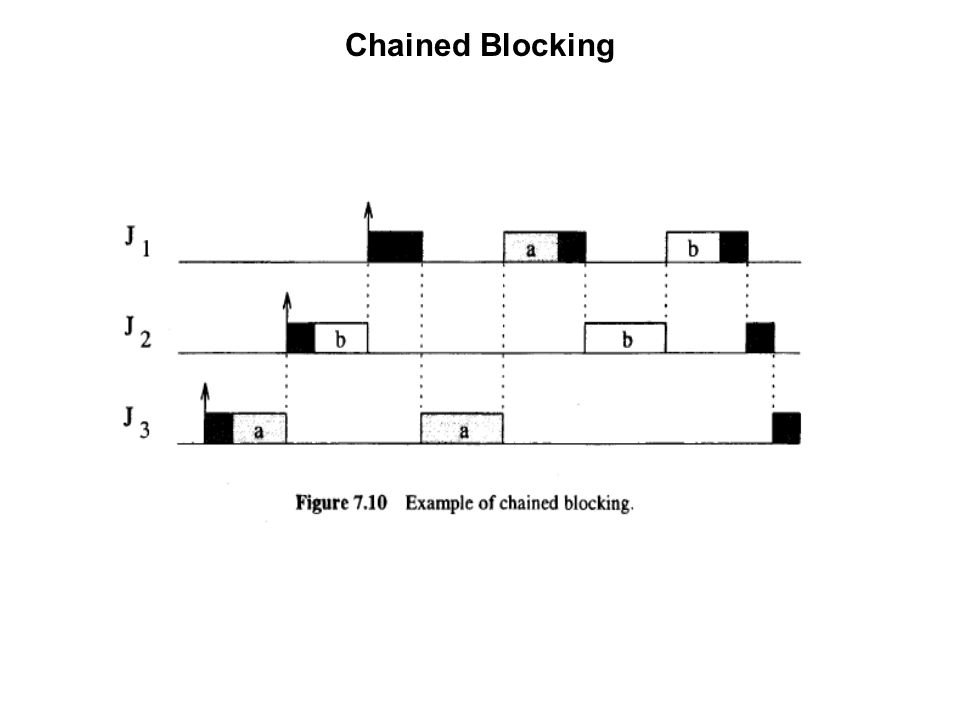 Chained Blocking