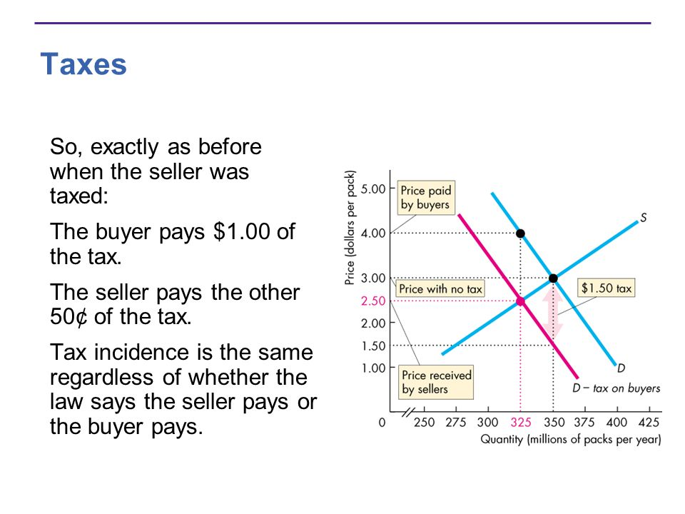Taxes So, exactly as before when the seller was taxed: The buyer pays $1.00 of the tax.