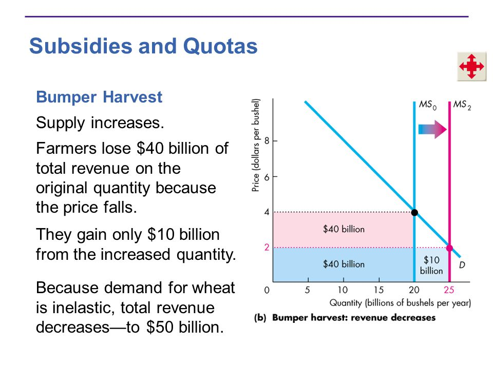 Subsidies and Quotas Bumper Harvest Supply increases.