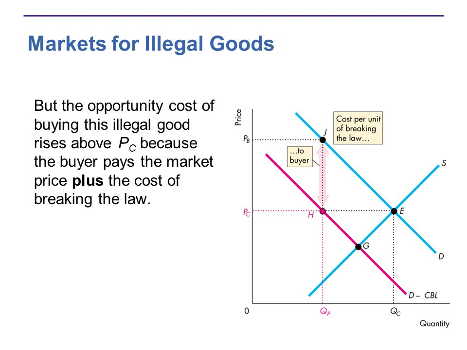 Markets for Illegal Goods But the opportunity cost of buying this illegal good rises above P C because the buyer pays the market price plus the cost of breaking the law.