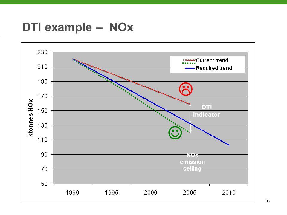 6 DTI indicator DTI example – NOx DTI indicator NOx emission ceiling