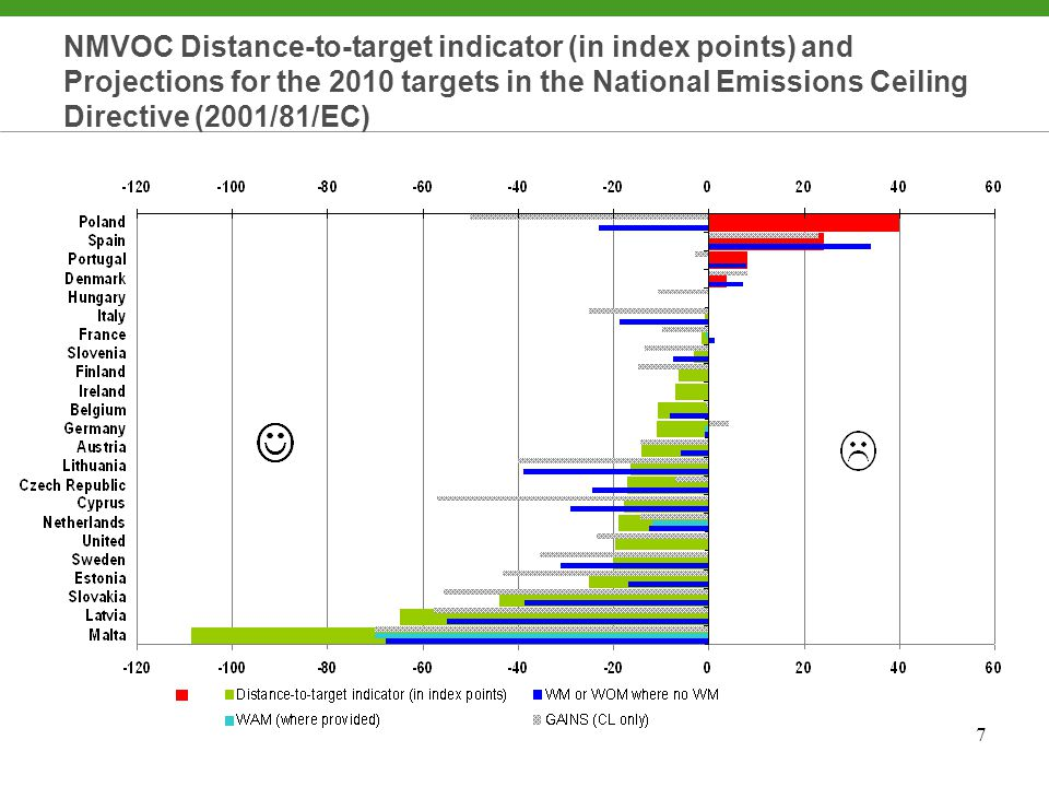 8 NH3 Distance-to-target indicator (in index points) and Projections for the 2010 targets in the National Emissions Ceiling Directive (2001/81/EC)