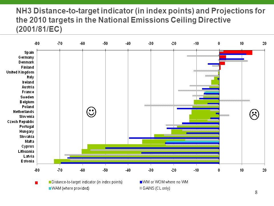 9 SO2 Distance-to-target indicator (in index points) & Projections for the 2010 targets in the National Emissions Ceiling Directive (2001/81/EC)
