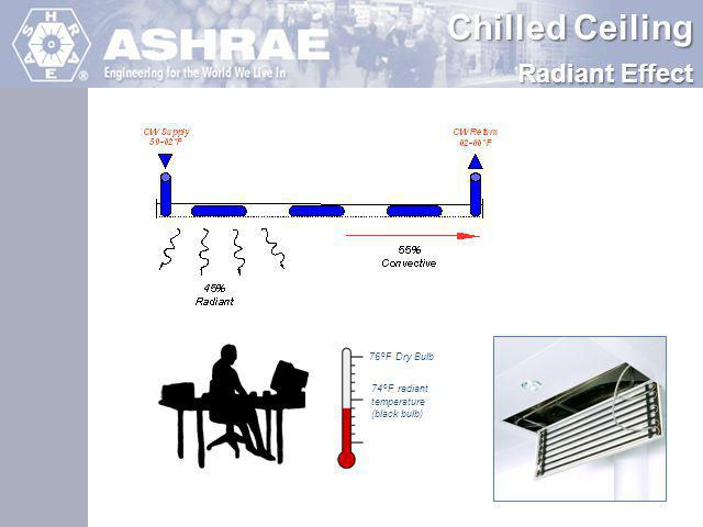 ASHRAE Engineering for the World We Live In Active Chilled Beams 1 Way perimeter (Concealed)