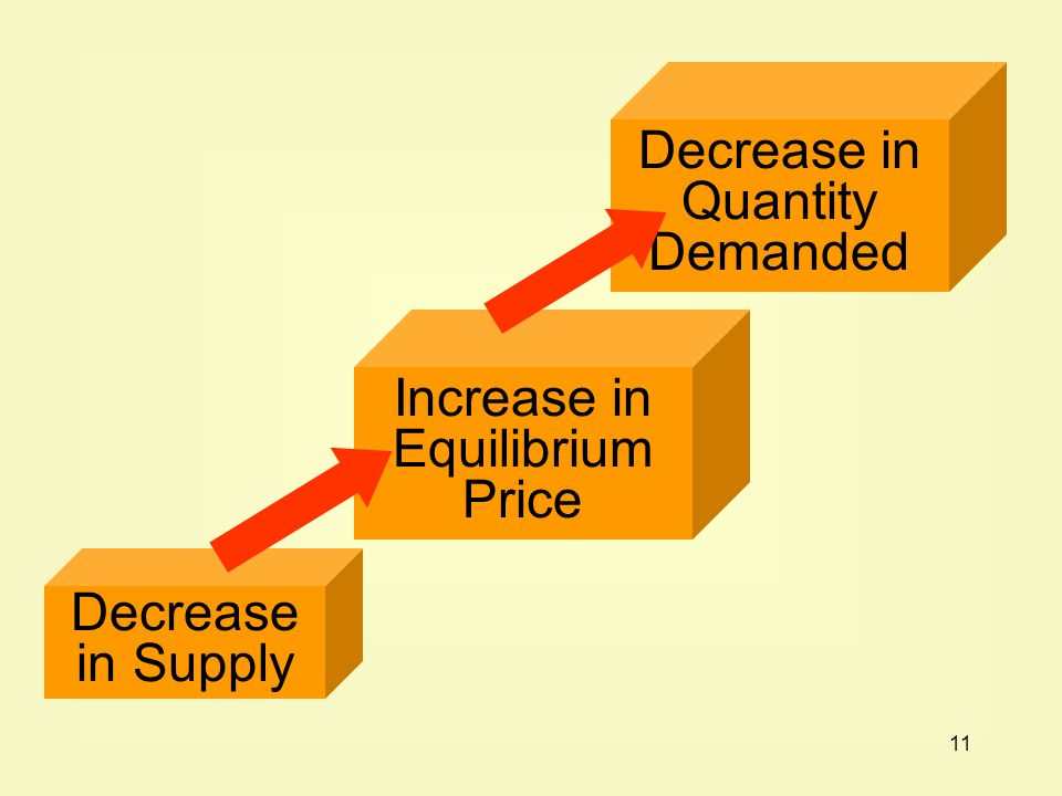 11 Decrease in Supply Increase in Equilibrium Price Decrease in Quantity Demanded