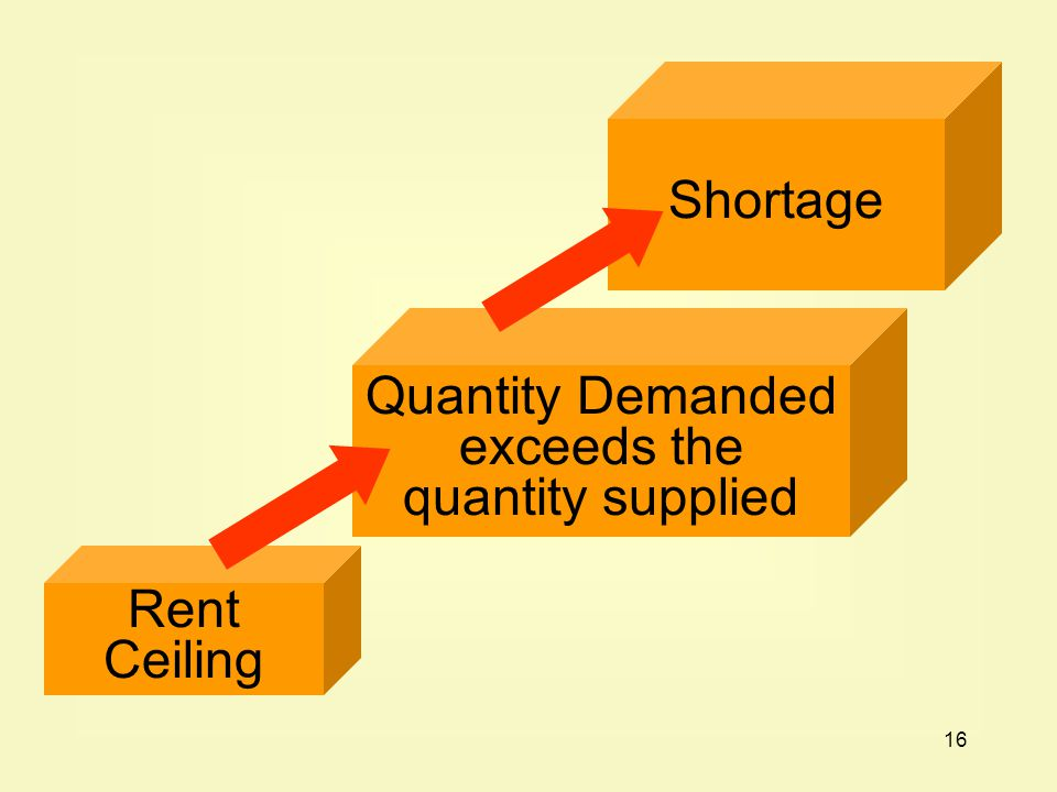 16 Rent Ceiling Quantity Demanded exceeds the quantity supplied Shortage