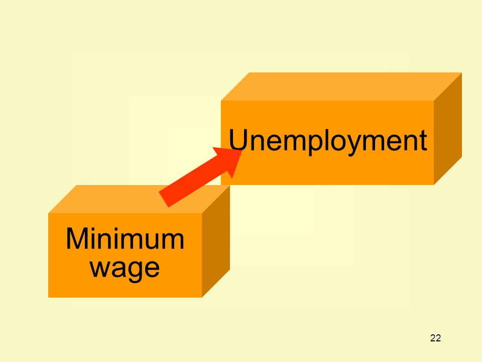 22 Minimum wage Unemployment