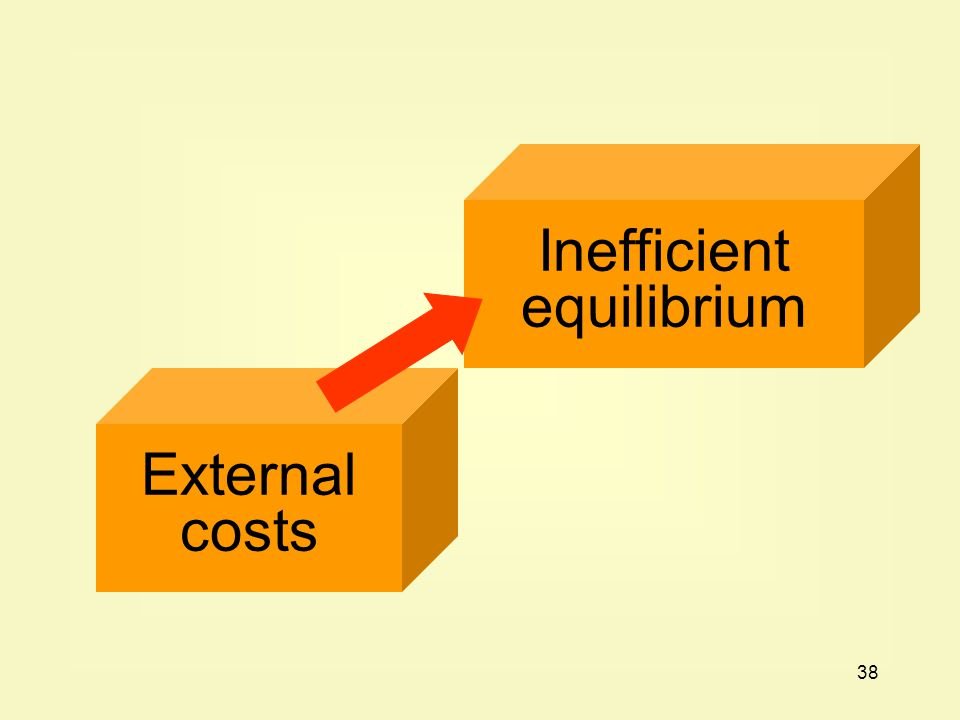 38 External costs Inefficient equilibrium
