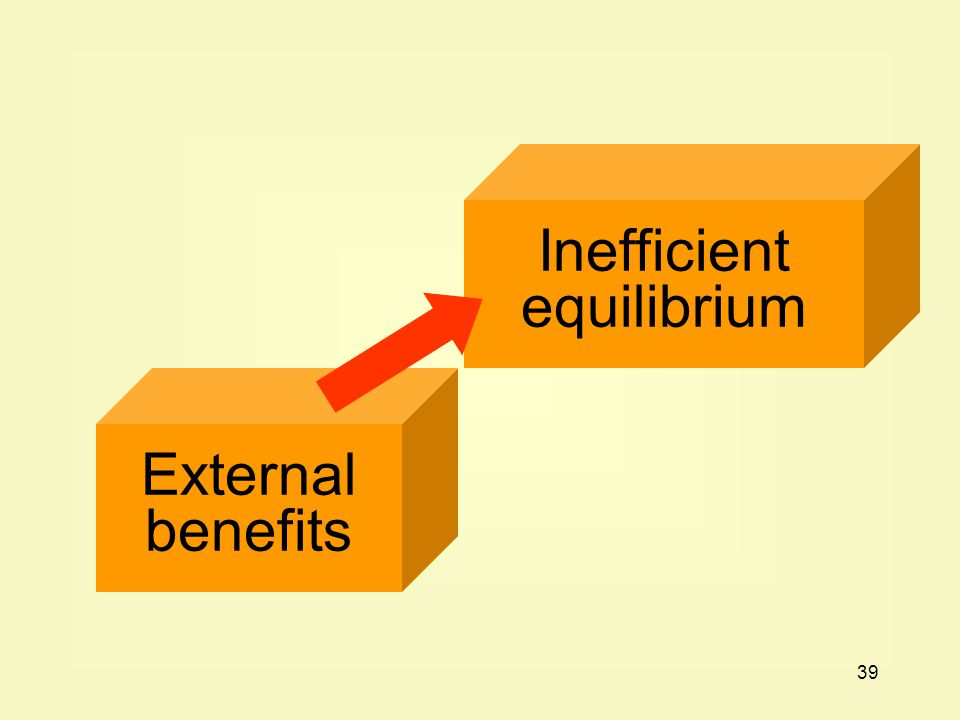 39 External benefits Inefficient equilibrium