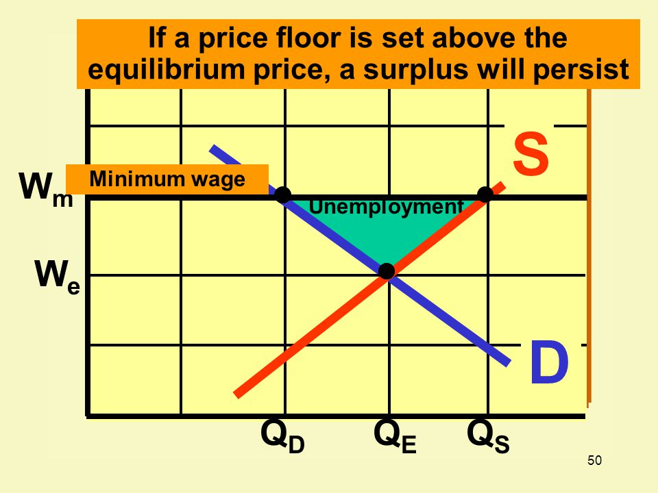 50 WmWm WeWe QDQD QEQE QSQS D S If a price floor is set above the equilibrium price, a surplus will persist Unemployment Minimum wage