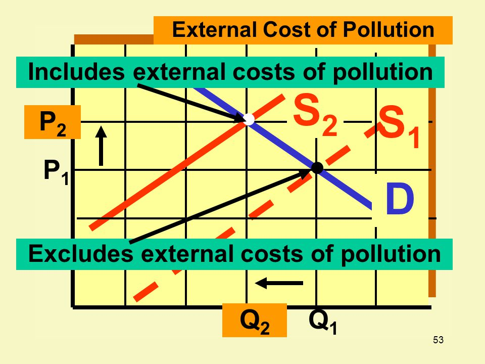 53 P2P2 Q1Q1 External Cost of Pollution P1P1 S1S1 S2S2 Q2Q2 Includes external costs of pollution Excludes external costs of pollution D