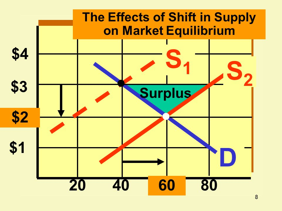 8 $4 $1 20406080 D Surplus $3 $2 S1S1 The Effects of Shift in Supply on Market Equilibrium S2S2