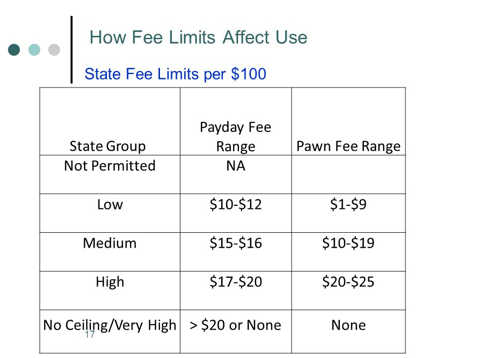 17 How Fee Limits Affect Use State Fee Limits per $100 State Group Payday Fee RangePawn Fee Range Not PermittedNA Low$10-$12$1-$9 Medium$15-$16$10-$19 High$17-$20$20-$25 No Ceiling/Very High> $20 or NoneNone