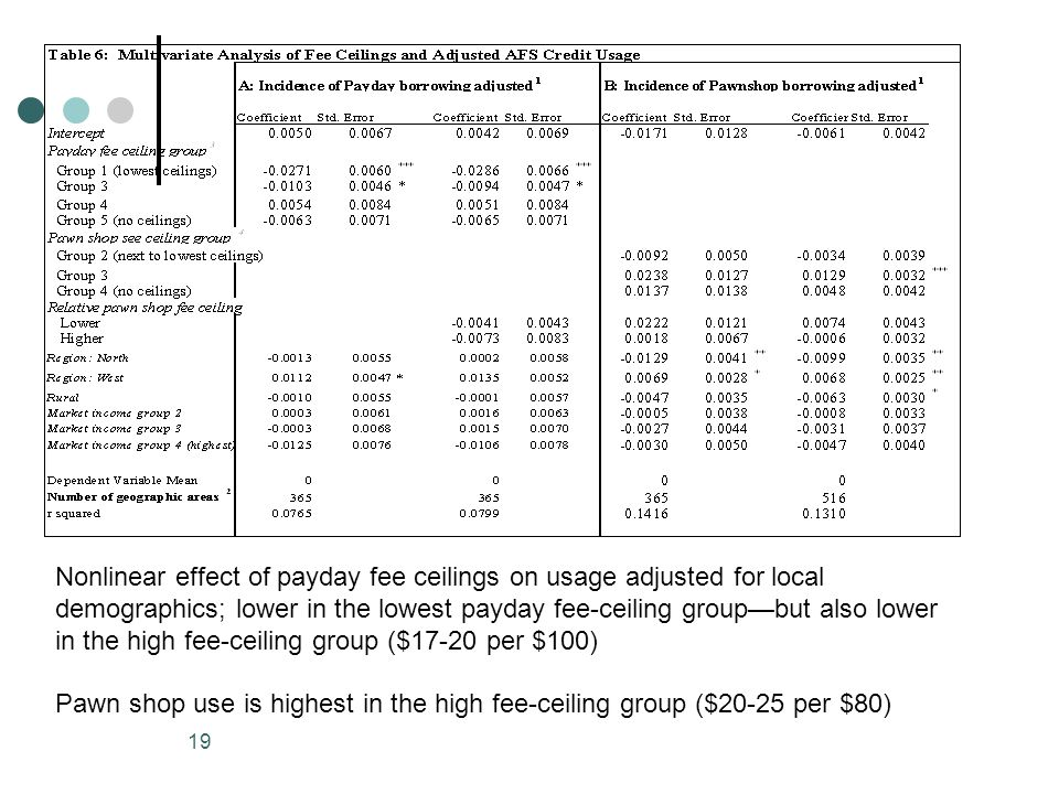 19 Nonlinear effect of payday fee ceilings on usage adjusted for local demographics; lower in the lowest payday fee-ceiling groupbut also lower in the