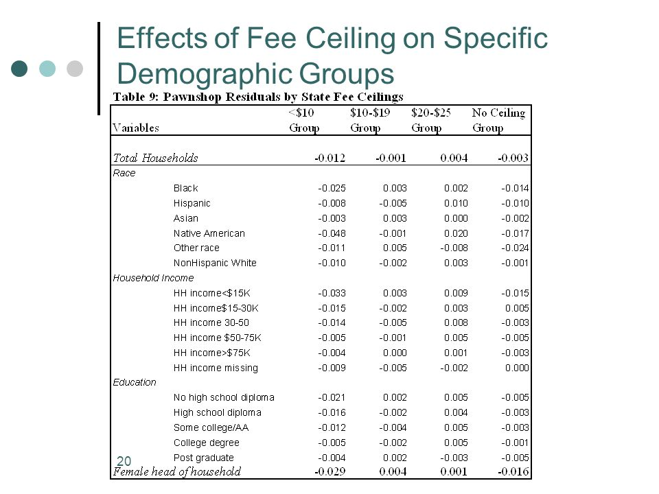 20 Effects of Fee Ceiling on Specific Demographic Groups