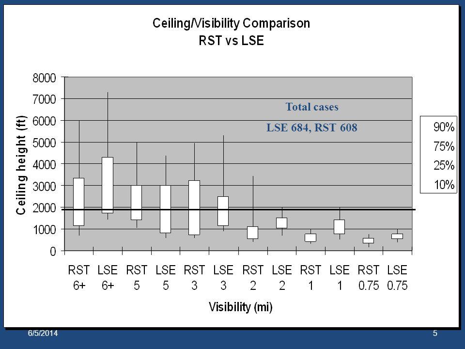 6/5/20145 Total cases LSE 684, RST 608