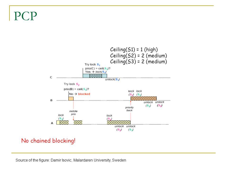 PCP Ceiling(S1) = 1 (high) Ceiling(S2) = 2 (medium) Ceiling(S3) = 2 (medium) Source of the figure: Damir Isovic, Malardaren University, Sweden No chai