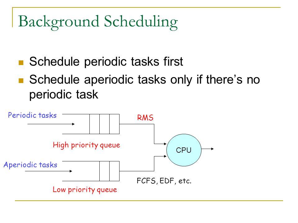 Background Scheduling Schedule periodic tasks first Schedule aperiodic tasks only if theres no periodic task Periodic tasks CPU Aperiodic tasks High p