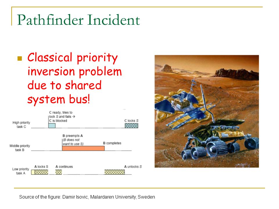 Pathfinder Incident Classical priority inversion problem due to shared system bus! Source of the figure: Damir Isovic, Malardaren University, Sweden