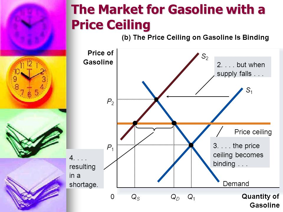 The Market for Gasoline with a Price Ceiling (b) The Price Ceiling on Gasoline Is Binding Quantity of Gasoline 0 Price of Gasoline Demand S1S1 S2S2 Pr