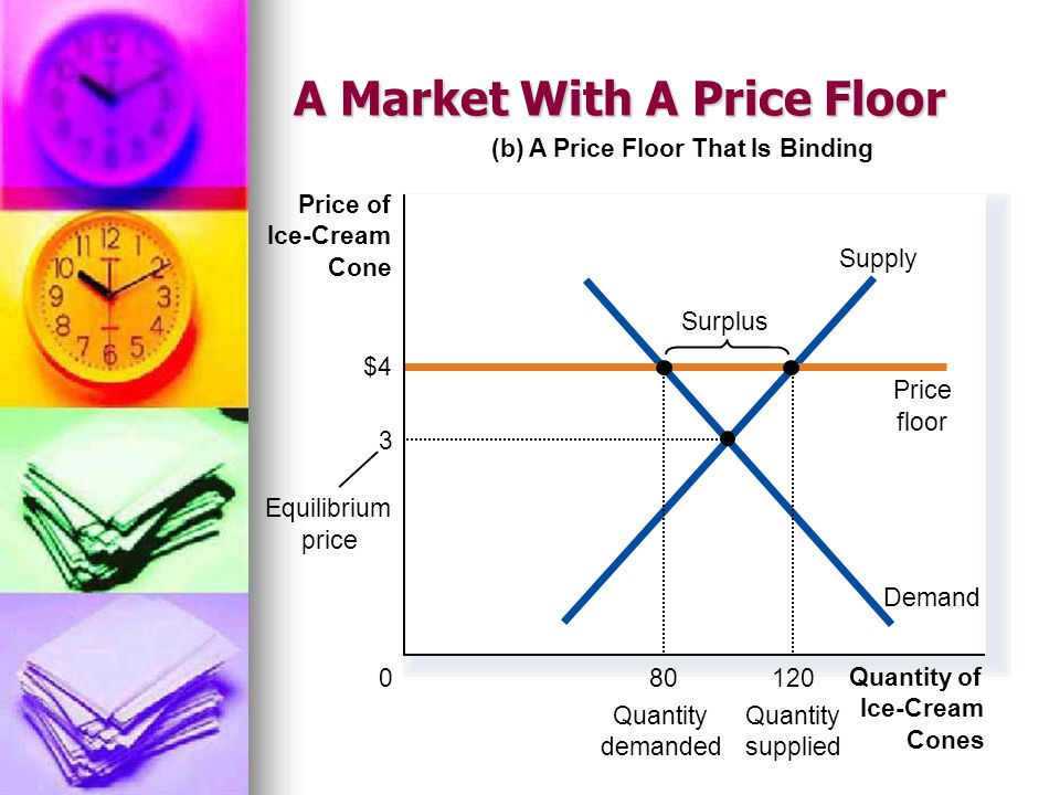 A Market With A Price Floor (b) A Price Floor That Is Binding Quantity of Ice-Cream Cones 0 Price of Ice-Cream Cone Demand Supply $4 Price floor 80 Qu