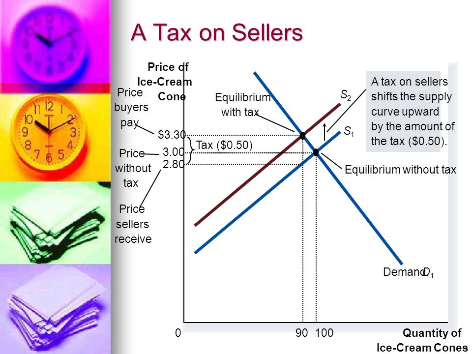 A Tax on Sellers 2.80 Quantity of Ice-Cream Cones 0 Price of Ice-Cream Cone Price without tax Price sellers receive Equilibrium with tax Equilibrium w