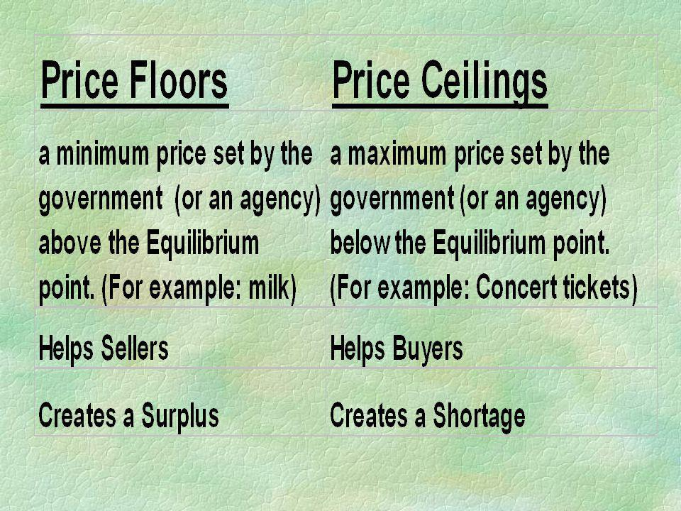Price Floor §a minimum price set by the government (or an agency) above the Equilibrium point. (For example: milk) §Helps Sellers §Creates a Surplus