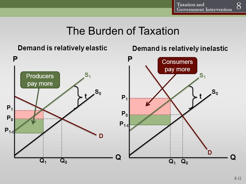 Taxation and Government Intervention 8 The Burden of Taxation S0S0 D P Q S1S1 P0P0 P1P1 S0S0 D P Q S1S1 P0P0 P1P1 Q0Q0 Q1Q1 tt Demand is relatively el