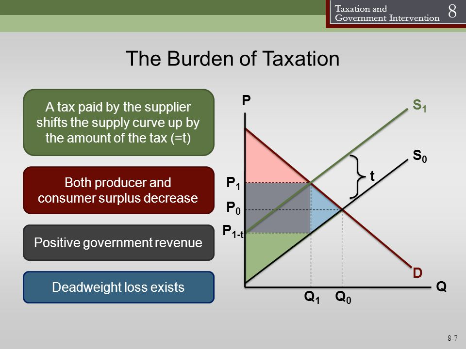 Taxation and Government Intervention 8 S0S0 D P Q Both producer and consumer surplus decrease A tax paid by the supplier shifts the supply curve up by