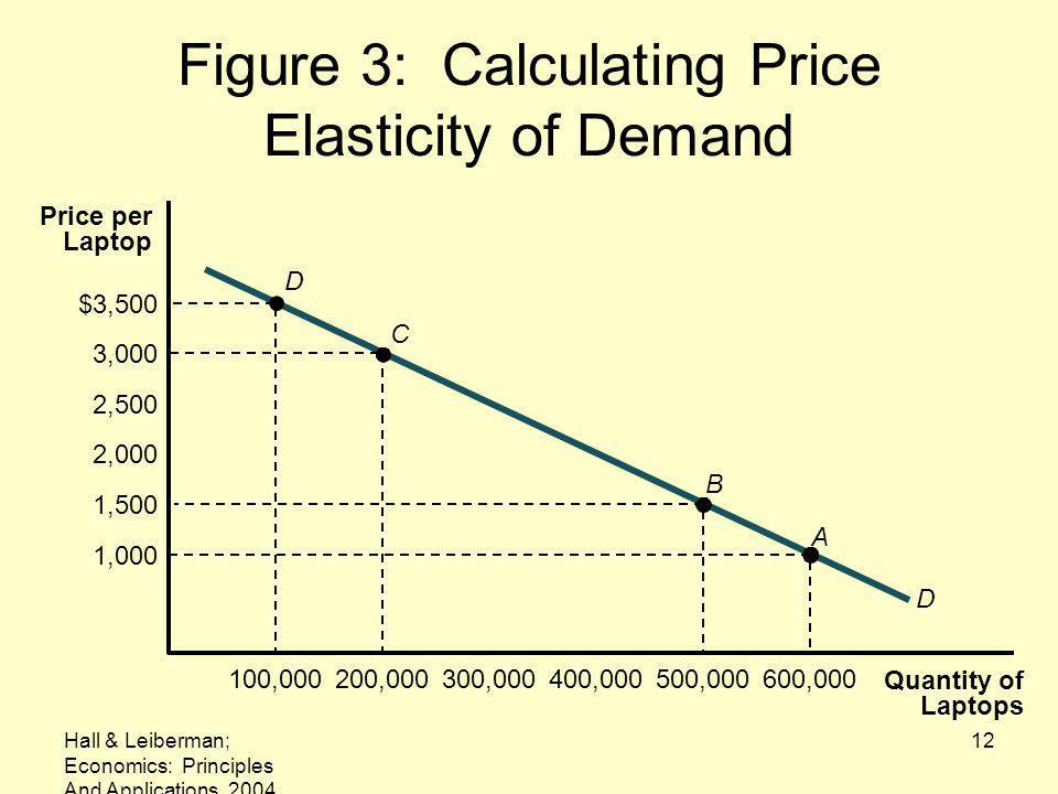 Hall & Leiberman; Economics: Principles And Applications, 2004 12 Figure 3: Calculating Price Elasticity of Demand Quantity of Laptops C Price per Laptop 100,000200,000300,000400,000500,000600,000 $3,500 3,000 2,500 2,000 1,500 1,000 B A D D