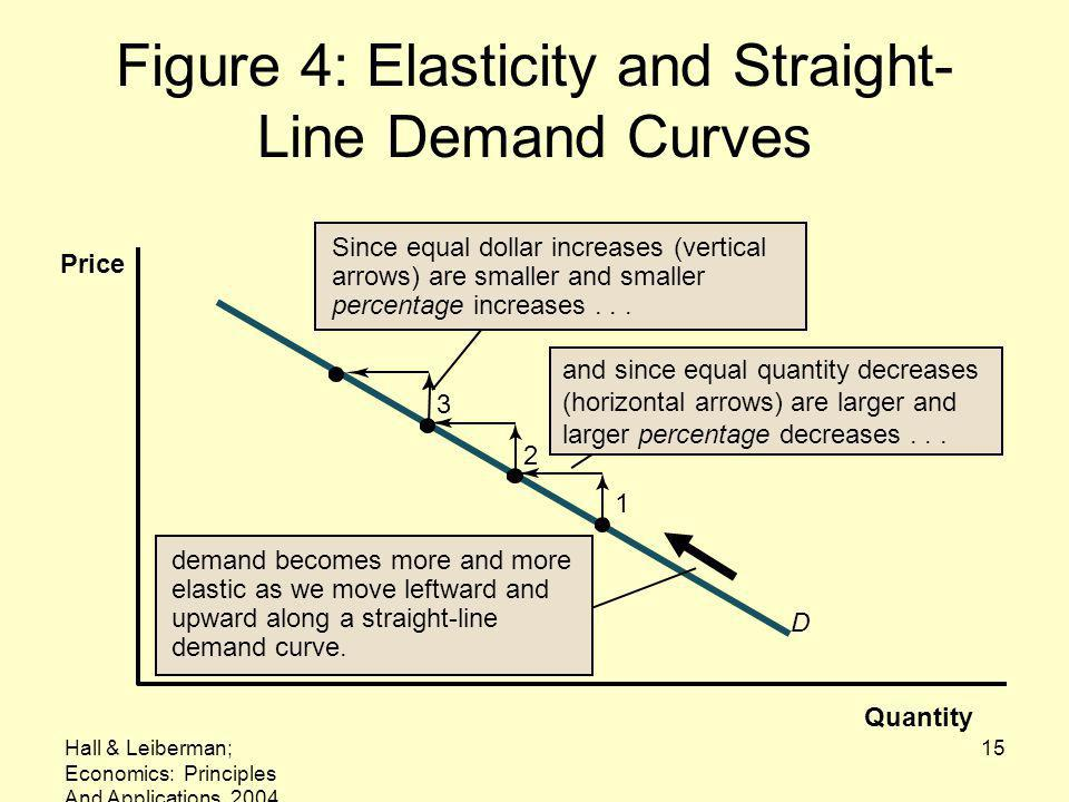 Hall & Leiberman; Economics: Principles And Applications, 2004 15 Figure 4: Elasticity and Straight- Line Demand Curves Quantity Price and since equal quantity decreases (horizontal arrows) are larger and larger percentage decreases...