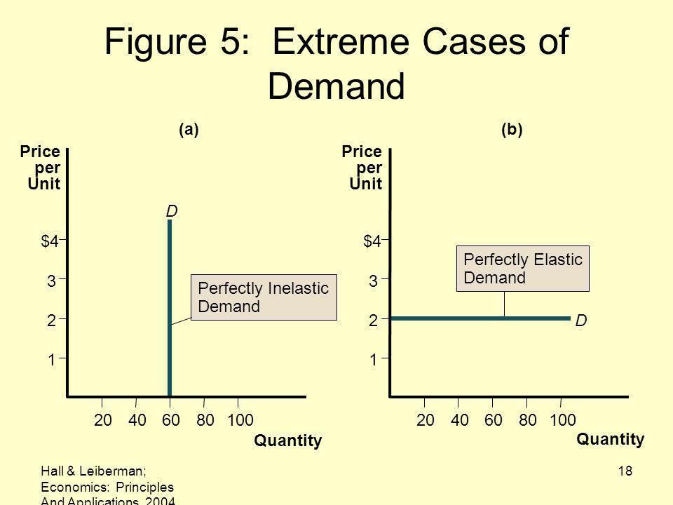 Hall & Leiberman; Economics: Principles And Applications, 2004 18 Figure 5: Extreme Cases of Demand D Perfectly Inelastic Demand (a) Quantity Price per Unit 1 2 3 $4 20406080100 (b) D Quantity 20406080100 1 2 3 $4 Price per Unit Perfectly Elastic Demand