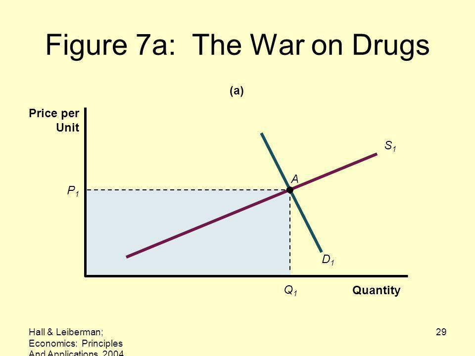 Hall & Leiberman; Economics: Principles And Applications, 2004 29 Figure 7a: The War on Drugs P1P1 Q1Q1 D1D1 A S1S1 Quantity Price per Unit (a)