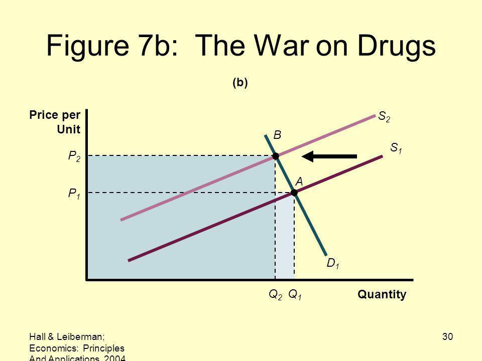 Hall & Leiberman; Economics: Principles And Applications, 2004 30 Figure 7b: The War on Drugs B (b) Q1Q1 S2S2 P2P2 Q2Q2 P1P1 D1D1 S1S1 Quantity Price per Unit A