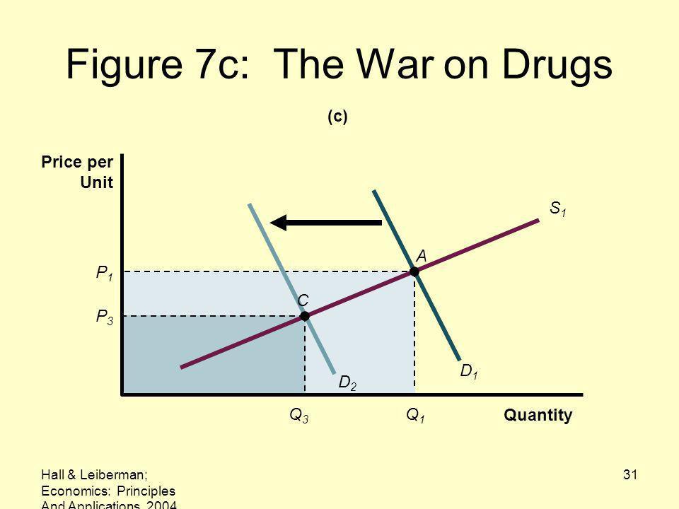 Hall & Leiberman; Economics: Principles And Applications, 2004 31 Figure 7c: The War on Drugs P1P1 Q1Q1 D1D1 A S1S1 Quantity Price per Unit C D2D2 Q3Q3 P3P3 (c)