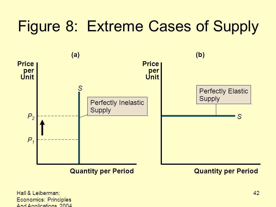 Hall & Leiberman; Economics: Principles And Applications, 2004 42 Figure 8: Extreme Cases of Supply S (a) Quantity per Period Price per Unit P1P1 P2P2 S (b) Quantity per Period Price per Unit Perfectly Inelastic Supply Perfectly Elastic Supply