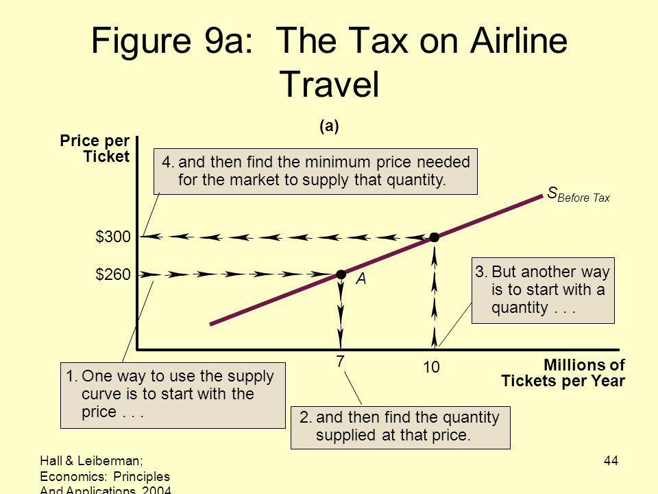 Hall & Leiberman; Economics: Principles And Applications, 2004 44 Figure 9a: The Tax on Airline Travel $300 $260 7 S Before Tax A Millions of Tickets per Year Price per Ticket (a) 10 1.One way to use the supply curve is to start with the price...