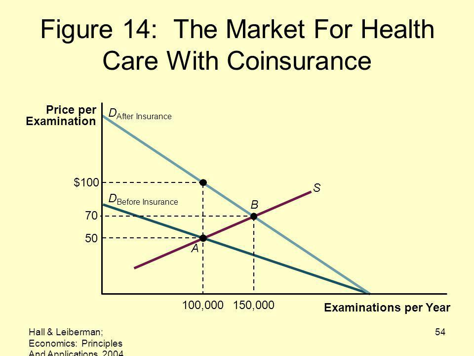 Hall & Leiberman; Economics: Principles And Applications, 2004 54 Figure 14: The Market For Health Care With Coinsurance Examinations per Year Price per Examination 150,000100,000 B A D After Insurance D Before Insurance S $100 70 50