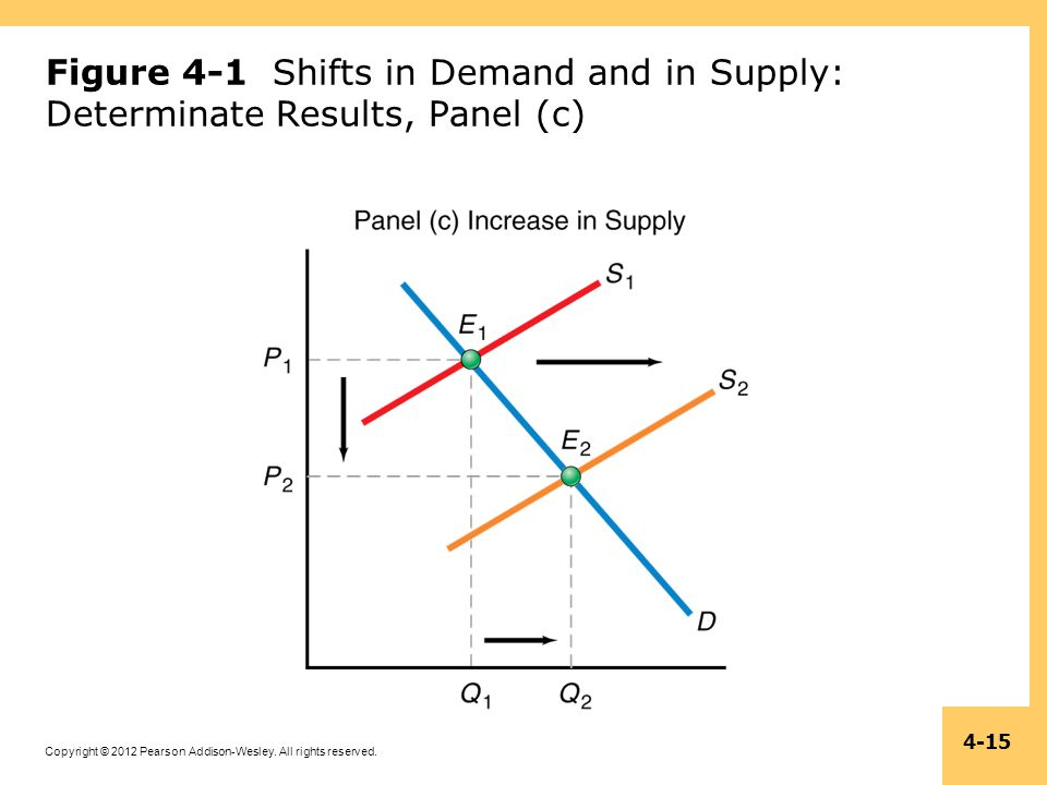 Copyright © 2012 Pearson Addison-Wesley. All rights reserved. 4-15 Figure 4-1 Shifts in Demand and in Supply: Determinate Results, Panel (c)