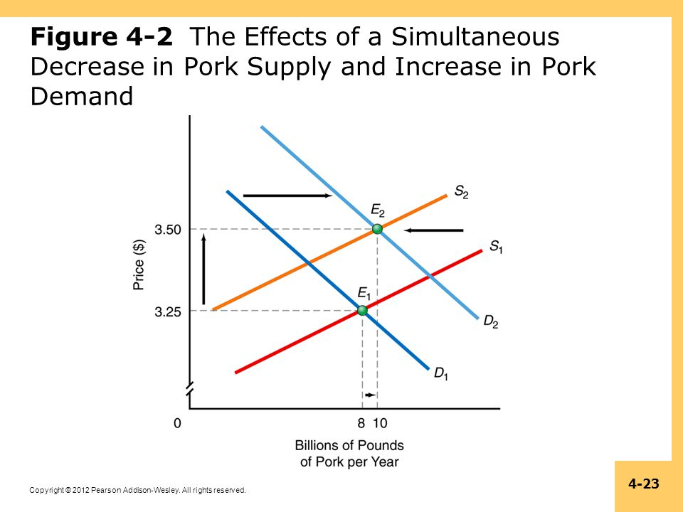 Copyright © 2012 Pearson Addison-Wesley. All rights reserved. 4-23 Figure 4-2 The Effects of a Simultaneous Decrease in Pork Supply and Increase in Po