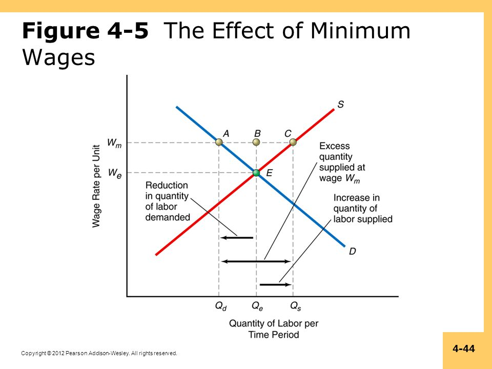 Copyright © 2012 Pearson Addison-Wesley. All rights reserved. 4-44 Figure 4-5 The Effect of Minimum Wages