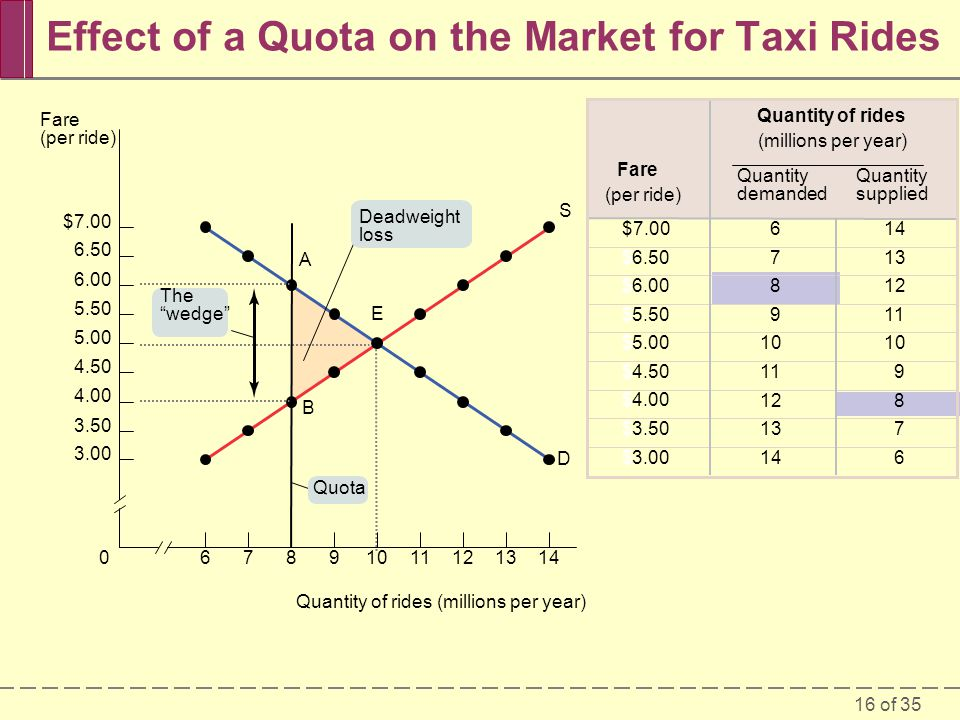 16 of 35 Effect of a Quota on the Market for Taxi Rides $7.00 $6.50 $6.00 $5.50 $5.00 $4.50 $4.00 $3.50 $3.00 14 13 12 11 10 9 8 7 6 6 7 8 9 11 12 13