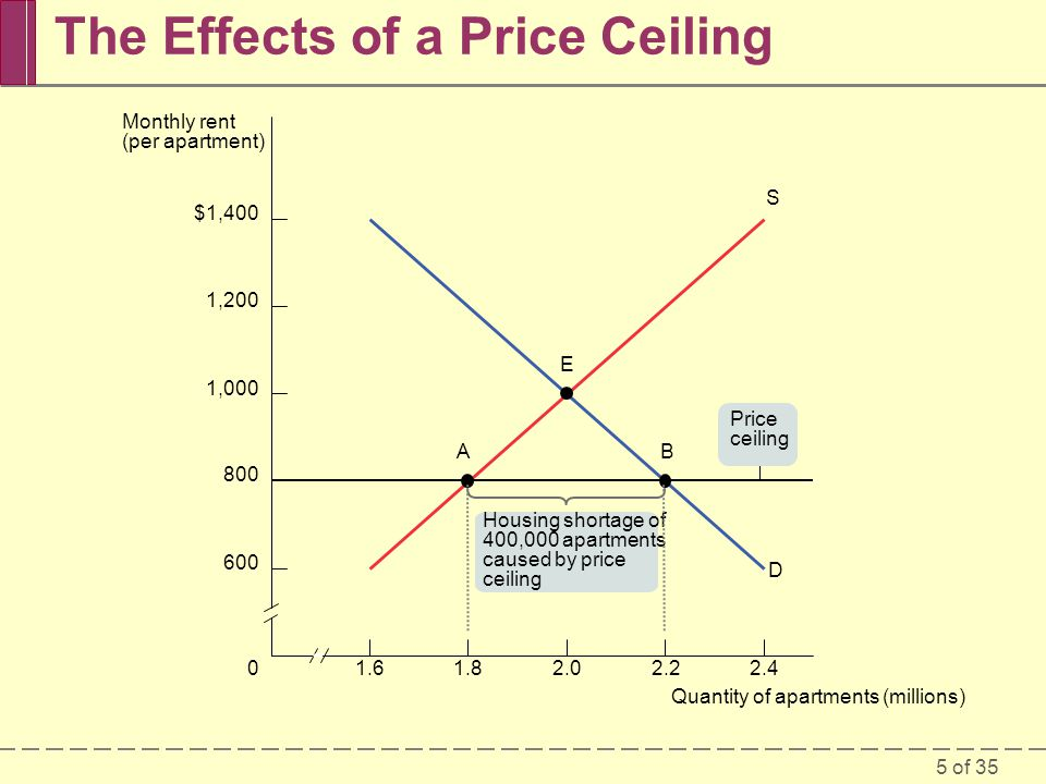 5 of 35 The Effects of a Price Ceiling 1.601.82.02.22.4 $1,400 1,200 1,000 800 600 Quantity of apartments (millions) Monthly rent (per apartment) D S